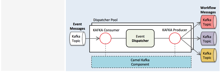 Fun with Kafka, Camel and Karaf | The Gary Rag
